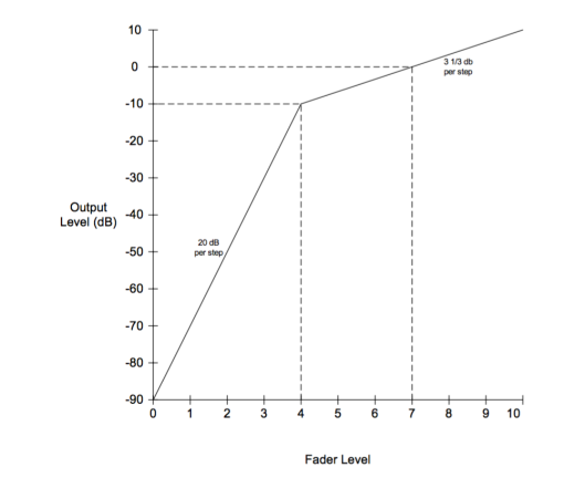 Dolby Level Graph