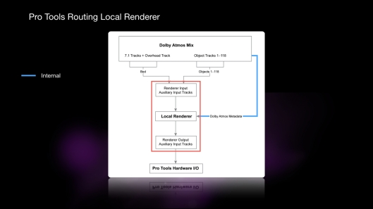Local Renderer Signal Flow