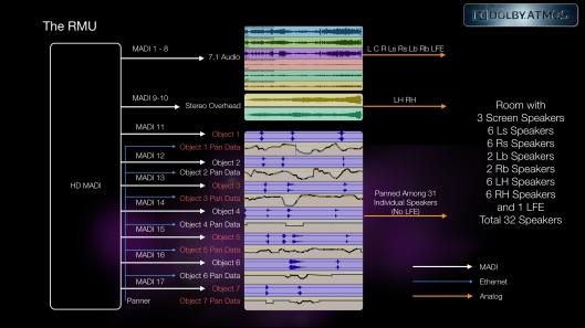 RMU in Pro Tools Language
