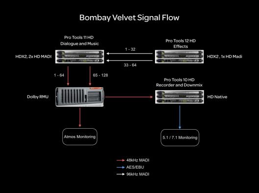 Mixing Signal Flow