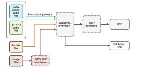 Atmos DCP Process