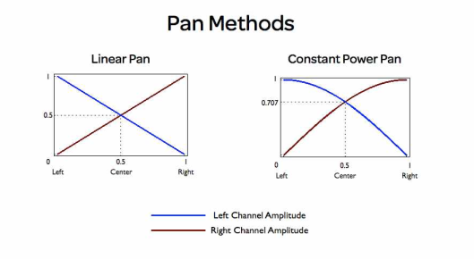 Pan Methods