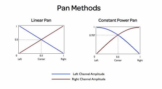 Pan Methods